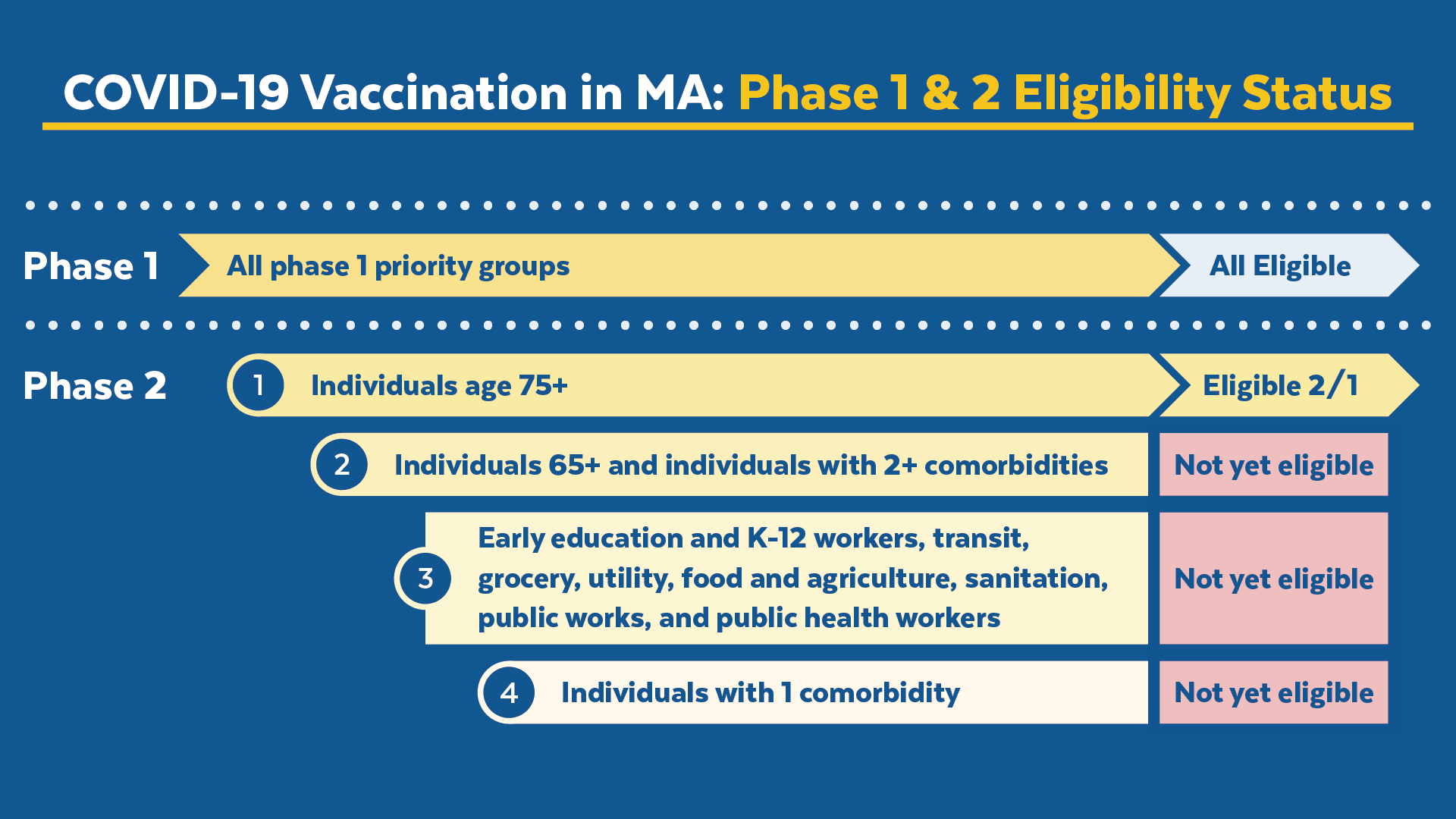 COVIDvaccine_Phases-One-and-Two-Timing-by-Group_v01_Social_1920x1080-No-URL.png